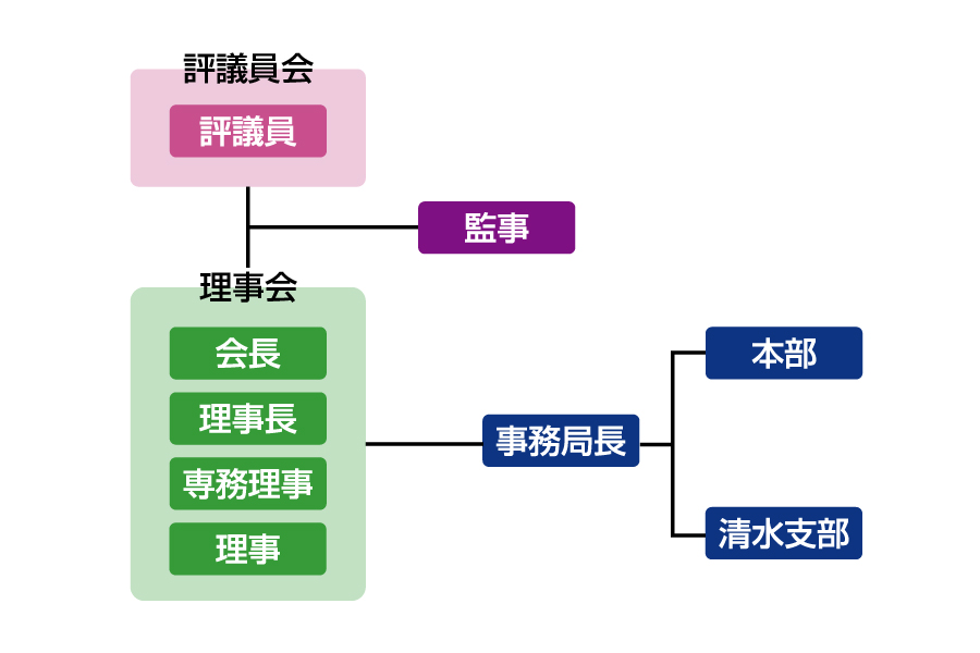 一般財団法人静岡市国際交流協会組織図