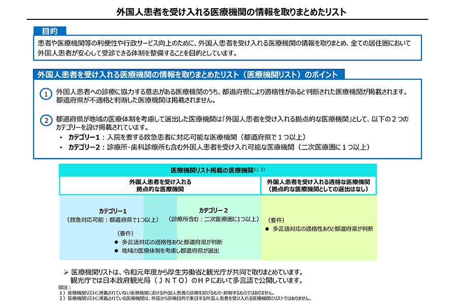 外国人患者を受け入れる医療機関の情報を取りまとめたリスト